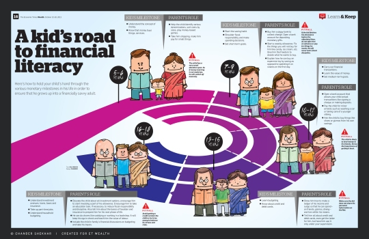 A Kid's Road to Financial Literacy