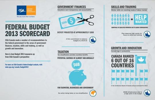 Federal Budget 2013 Scorecard