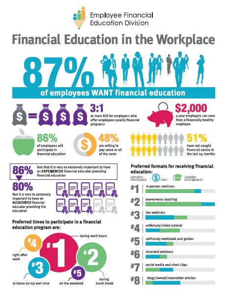 Financial Education in the Workplace [infographic]